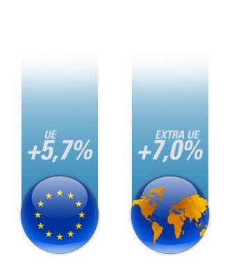 Dati deile esportazioni del mercato alimentare italiano