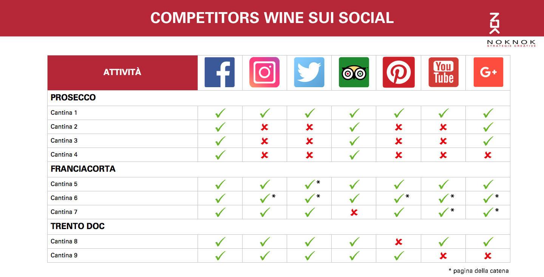 Social Media Strategy del mondo vinicolo